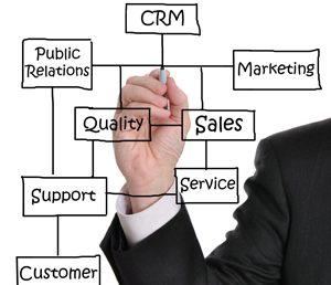 Organizations advocating Mark Orientation