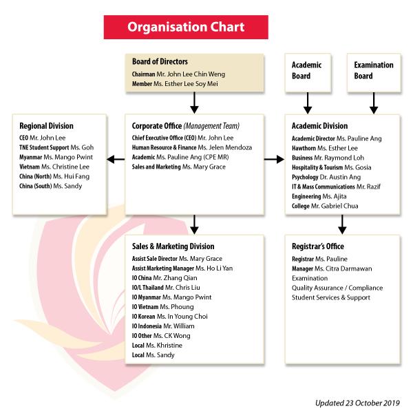 TMC Organization Chart (Oct 2019)