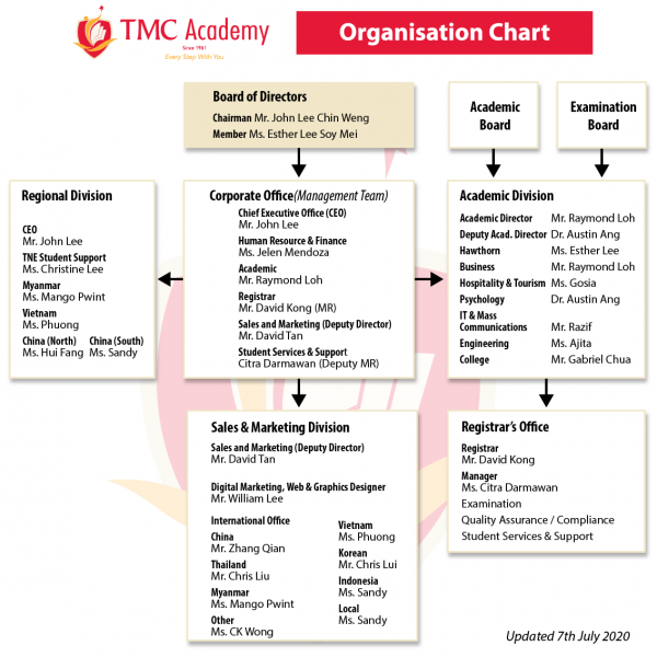 tmc-organisation-chart -July-2020-01